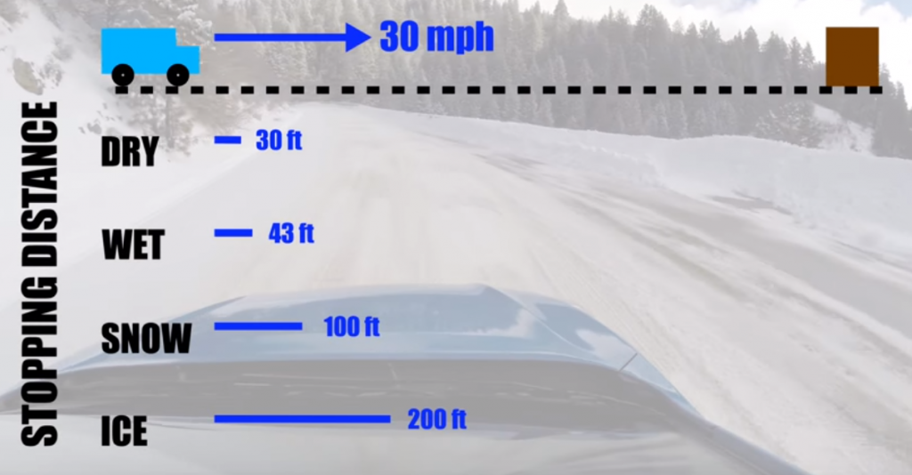 A chart that shows the different stopping distances for vehicles in adverse weather conditions.